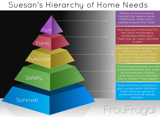 Suesans hierarchy of home needs